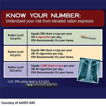 Unsafe radon levels data sheet - Midwest Indoor Air Quality